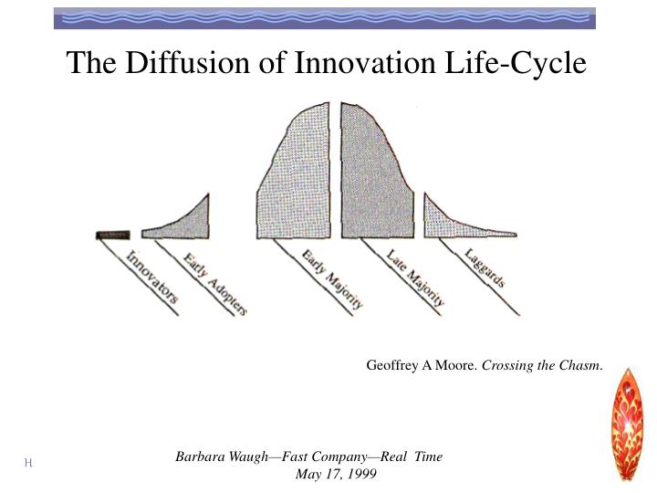 The Diffusion of Innovation Life-Cycle