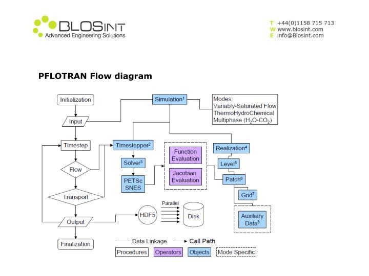 PFLOTRAN Flow diagram