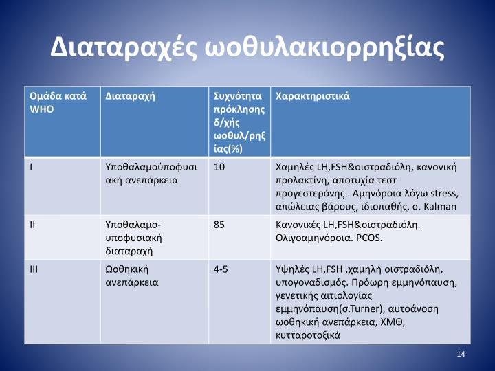Διαταραχές ωοθυλακιορρηξίας
