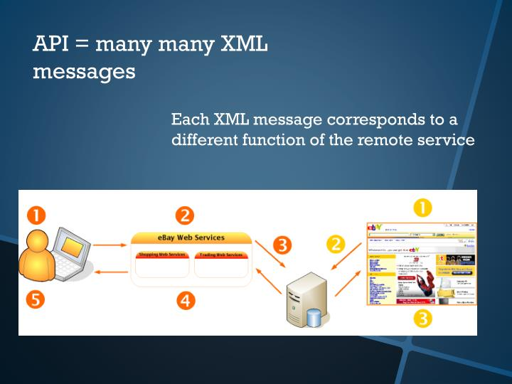 API = many many XML messages