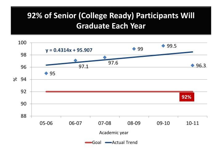 92% of Senior (College Ready) Participants Will Graduate Each Year