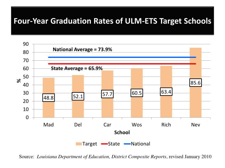 Four-Year Graduation Rates of ULM-ETS Target Schools