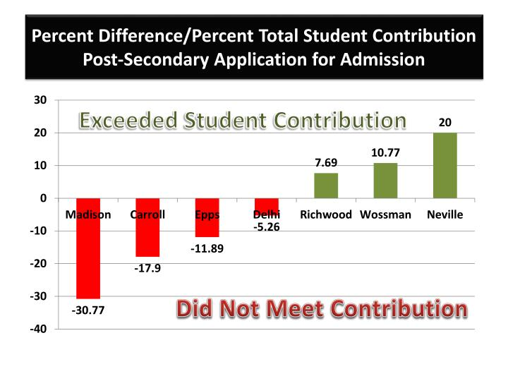 Percent Difference/Percent Total Student Contribution Post-Secondary Application for Admission