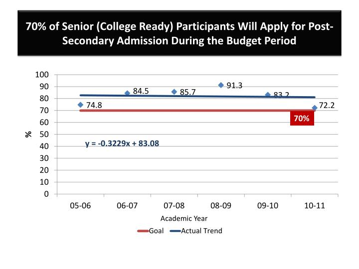 70% of Senior (College Ready) Participants Will Apply for Post-Secondary Admission During the Budget Period