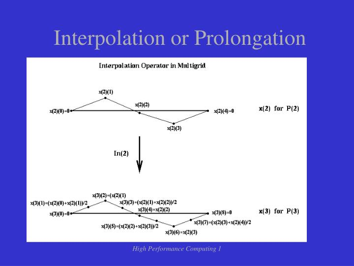 Interpolation or Prolongation