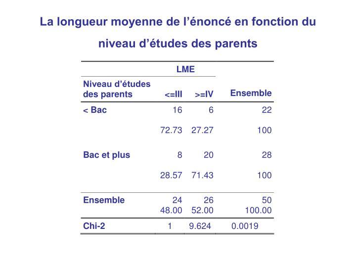 La longueur moyenne de l'énoncé en fonction du niveau d'études des parents