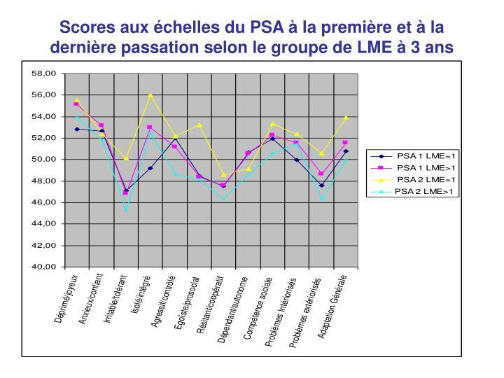 Scores aux échelles du PSA à la première et à la dernière passation selon le groupe de LME à 3 ans post-implant