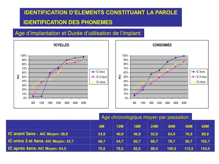 IDENTIFICATION D'ELEMENTS CONSTITUANT LA PAROLE