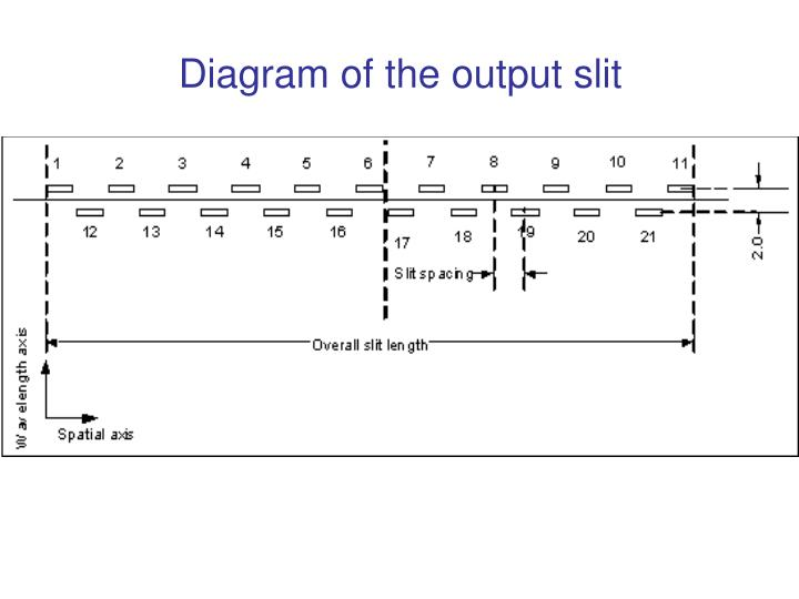 Diagram of the output slit