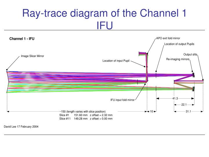 Ray-trace diagram of the Channel 1 IFU