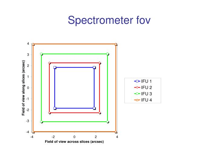 Spectrometer fov