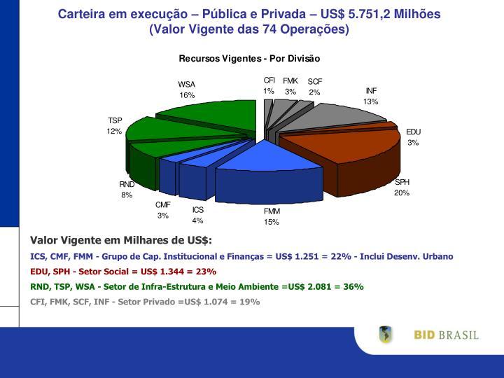 Carteira em execução – Pública e Privada – US$ 5.751,2 Milhões