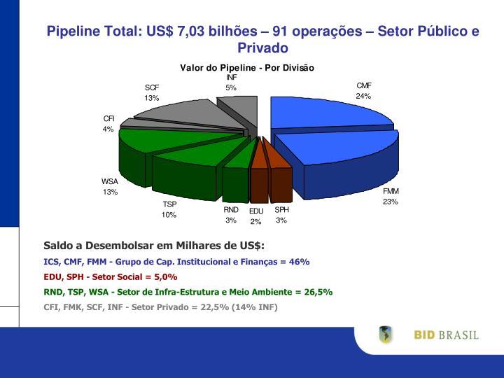 Pipeline Total: US$ 7,03 bilhões – 91 operações – Setor Público e Privado