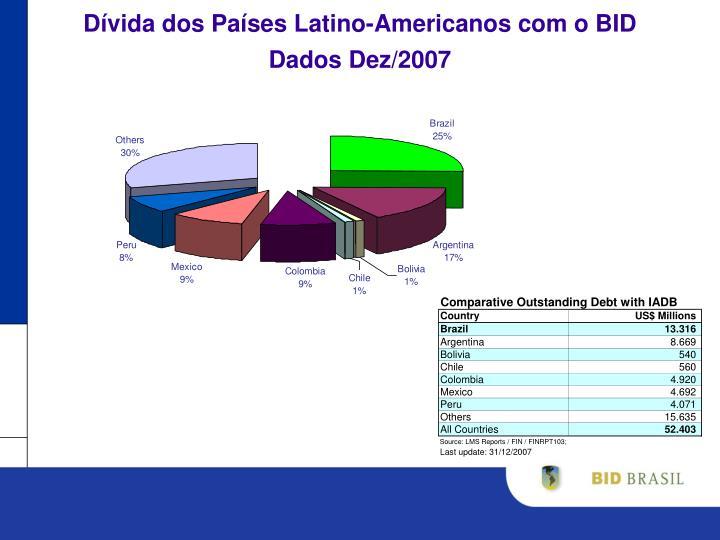 Dívida dos Países Latino-Americanos com o BID