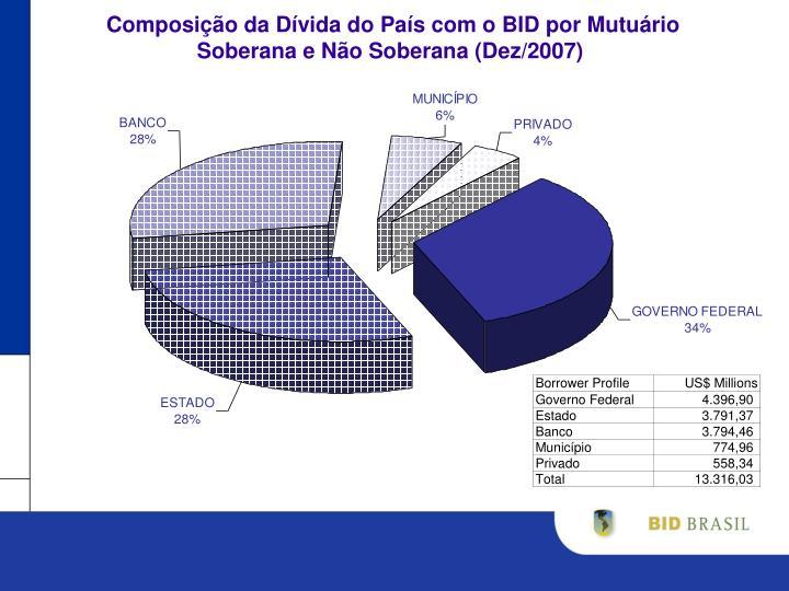 Composição da Dívida do País com o BID por Mutuário