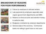 breakdown of reasons for poor performance