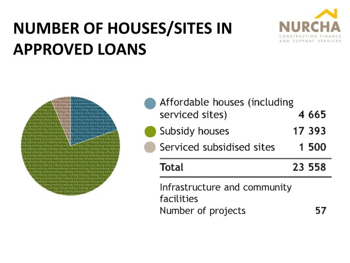 NUMBER OF HOUSES/SITES IN APPROVED LOANS