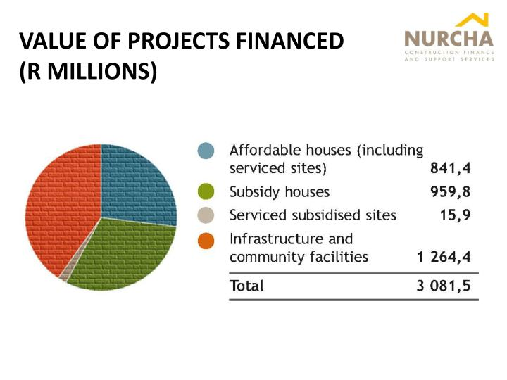 VALUE OF PROJECTS FINANCED