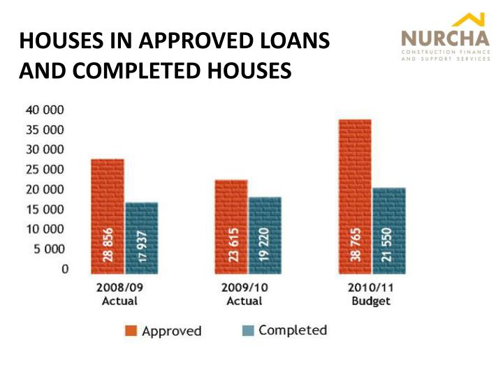 HOUSES IN APPROVED LOANS AND COMPLETED HOUSES
