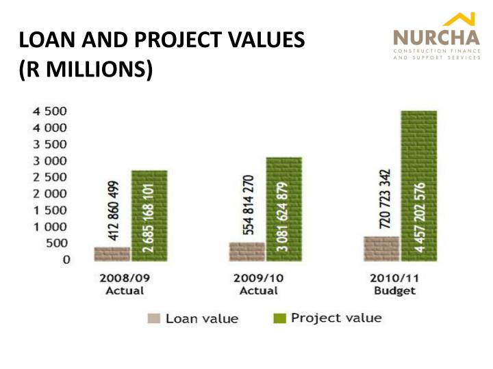 LOAN AND PROJECT VALUES