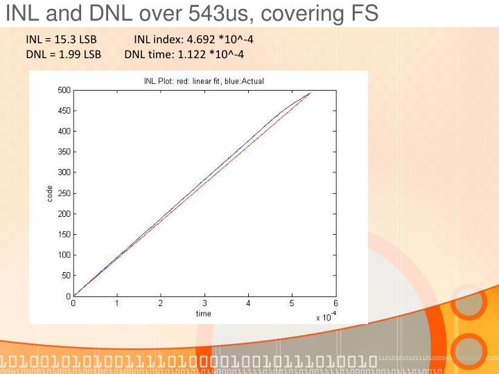 INL and DNL over 543us, covering FS