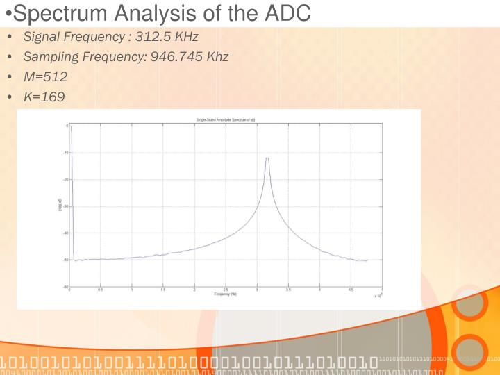 Spectrum Analysis of the ADC