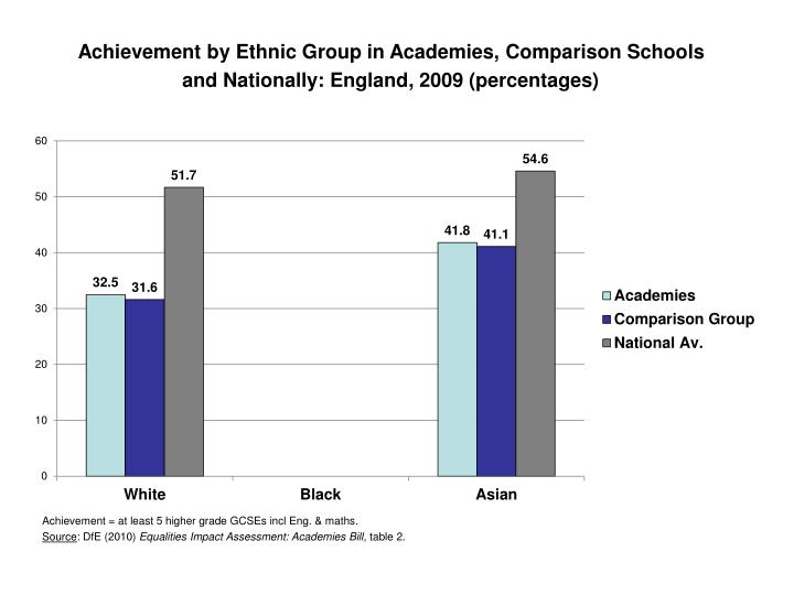 Achievement by Ethnic Group in Academies, Comparison Schools