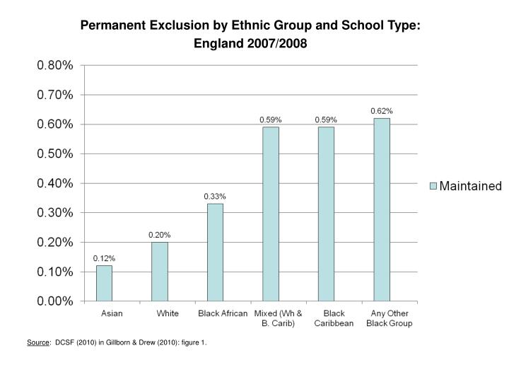 Permanent Exclusion by Ethnic Group and School Type: