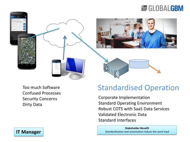 Standardised Operation