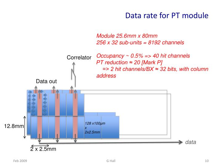 Data rate for PT module