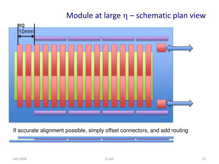 Module at large