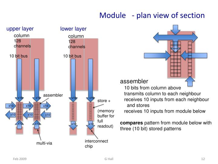Module   - plan view of section