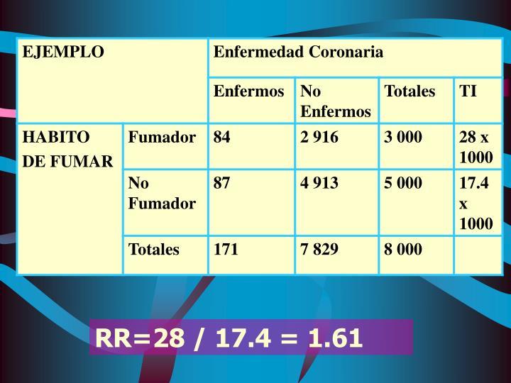 RR=28 / 17.4 = 1.61