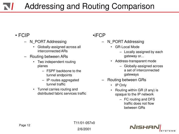 Addressing and Routing Comparison