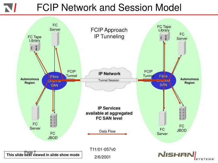 FCIP Network and Session Model