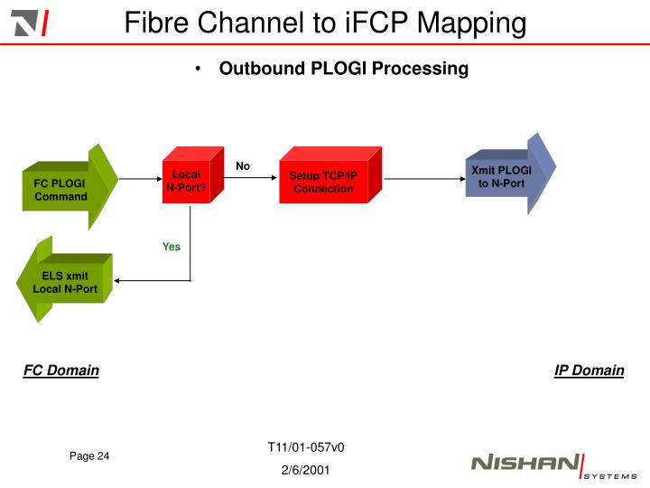 Fibre Channel to iFCP Mapping