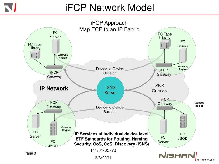 iFCP Network Model