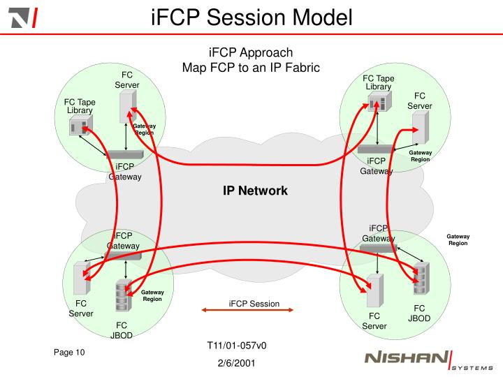 iFCP Session Model