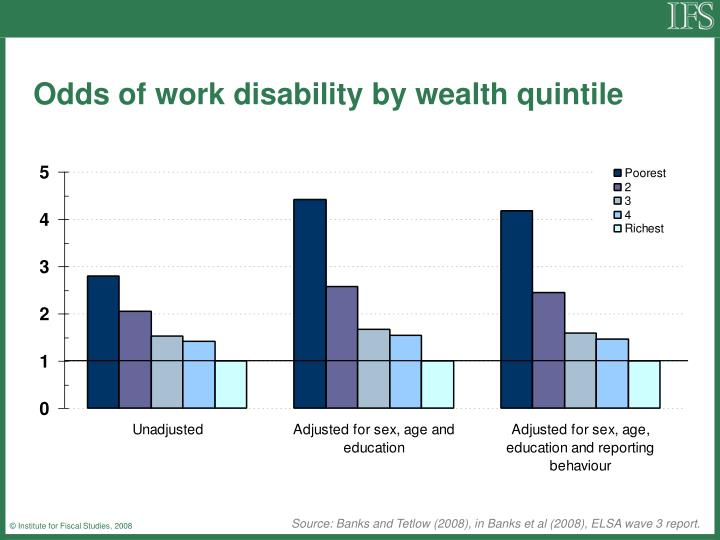 Odds of work disability by wealth quintile