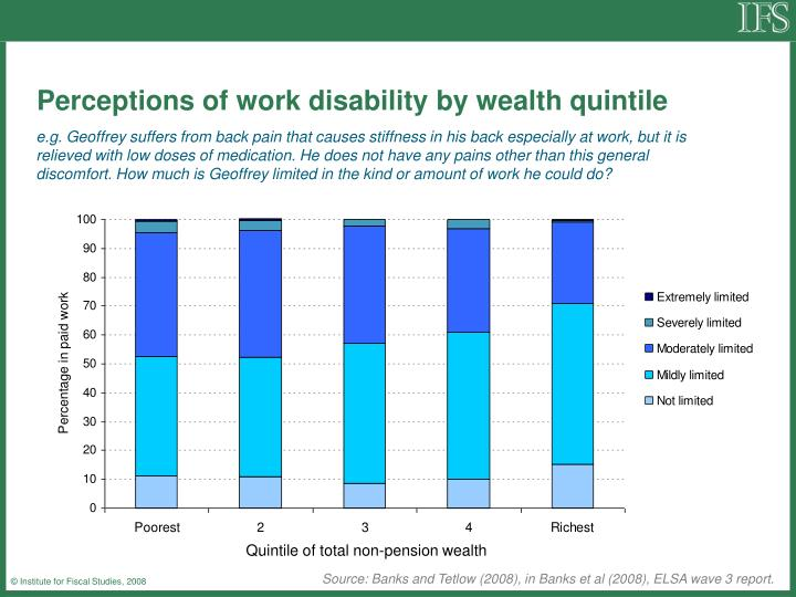 Perceptions of work disability by wealth quintile