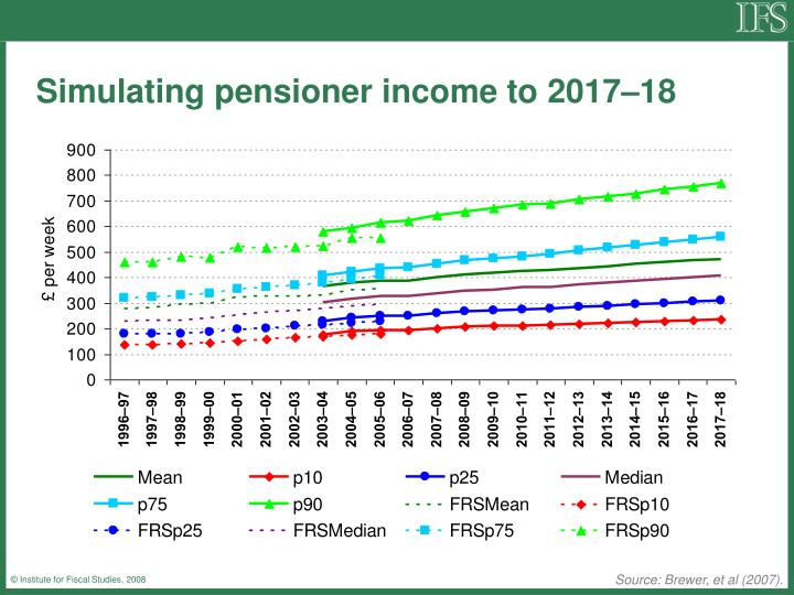 Simulating pensioner income to 2017–18