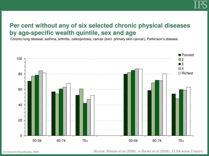 Per cent without any of six selected chronic physical diseases