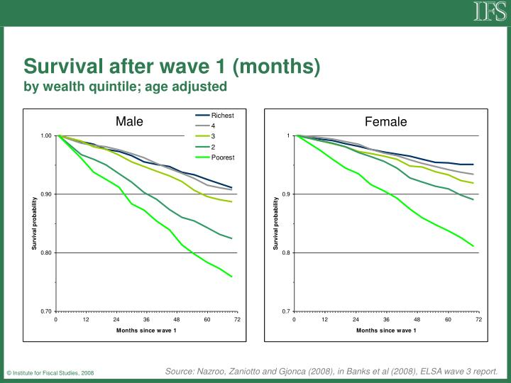 Survival after wave 1 (months)