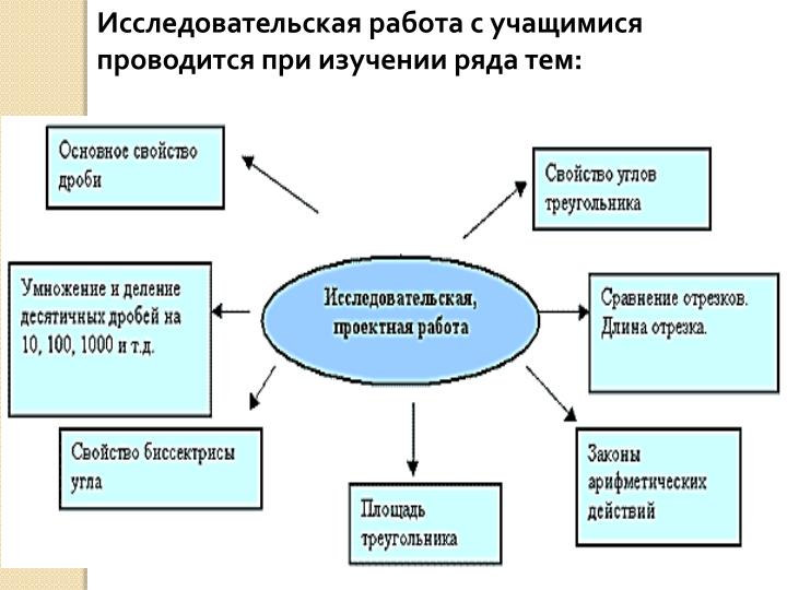 Исследовательская работа с учащимися проводится при изучении ряда тем: