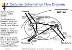 a detailed information flow diagram