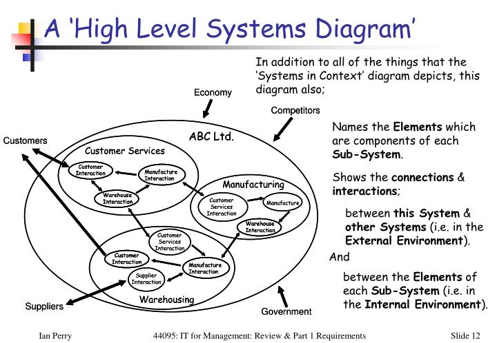 A 'High Level Systems Diagram'