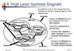 a high level systems diagram