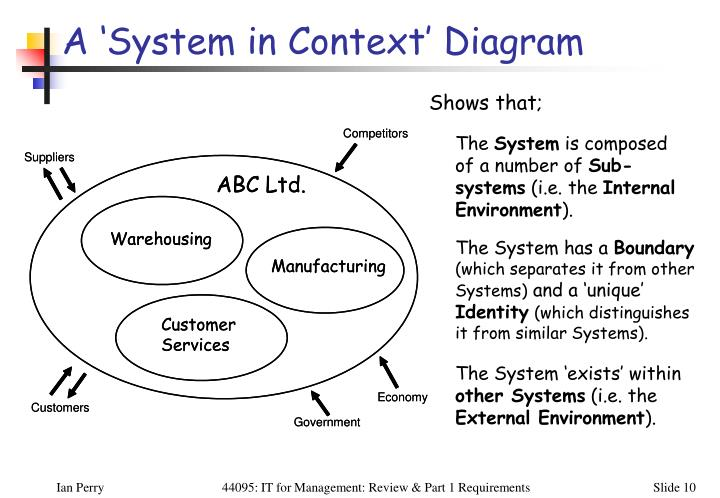 A 'System in Context' Diagram