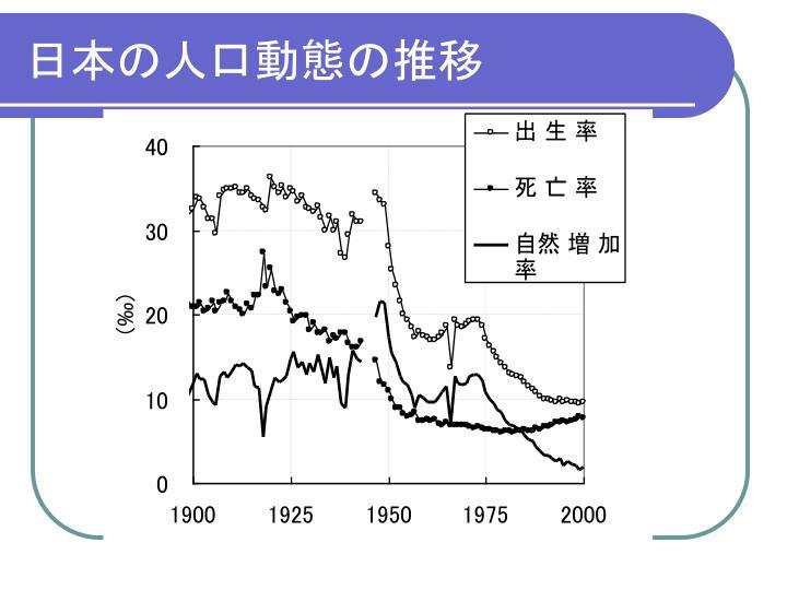 日本の人口動態の推移
