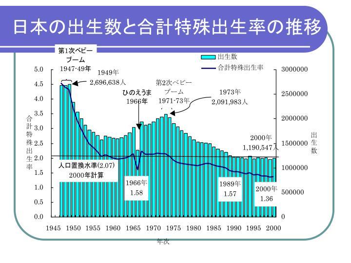 日本の出生数と合計特殊出生率の推移